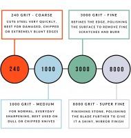 Rockingham Forge 240/1000 Supersharp Combination Whetstone